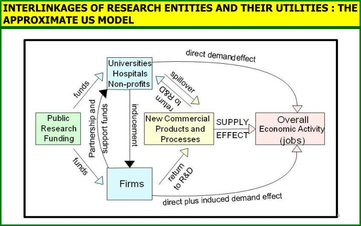 INTERLINKAGES OF RESEARCH ENTITIES AND THEIR UTILITIES : THE APPROXIMATE US MODEL