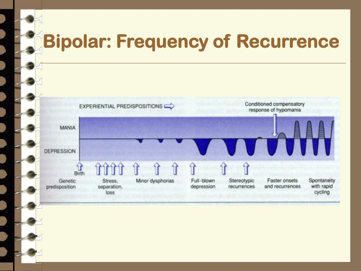 Bipolar: Frequency of Recurrence