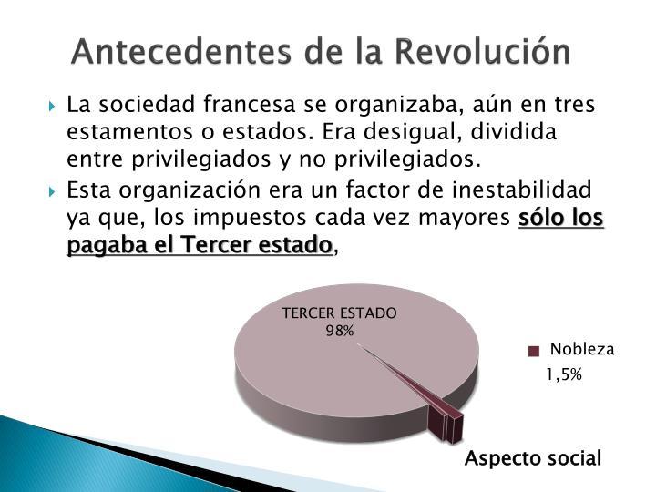 Antecedentes de la Revolución