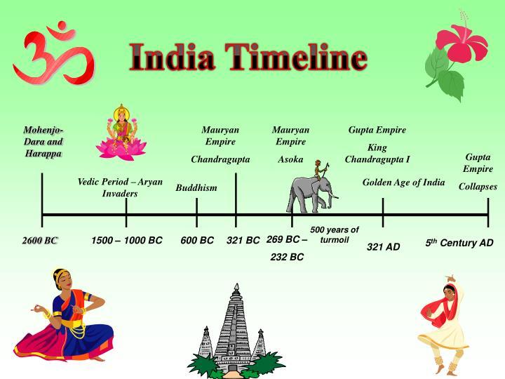 India Timeline