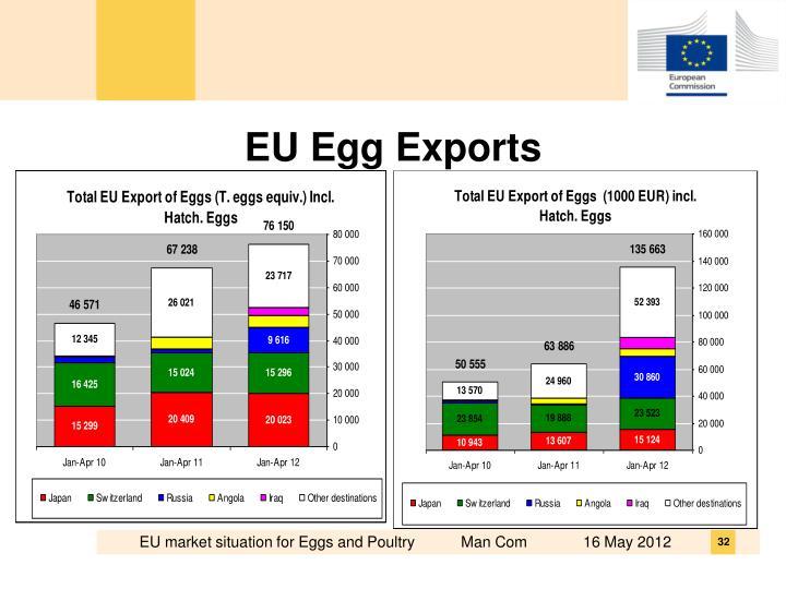 EU Egg Exports