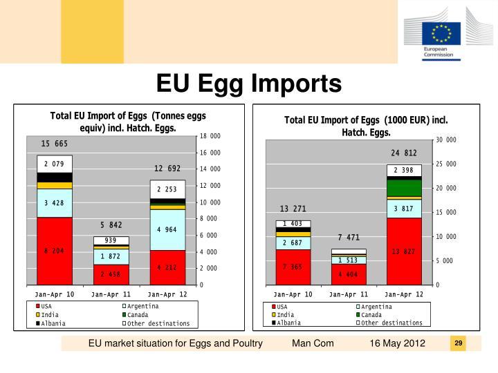EU Egg Imports