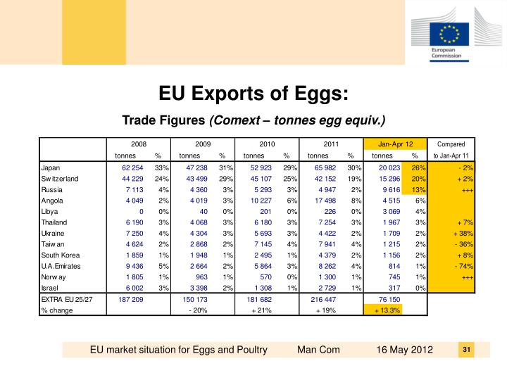EU Exports of Eggs: