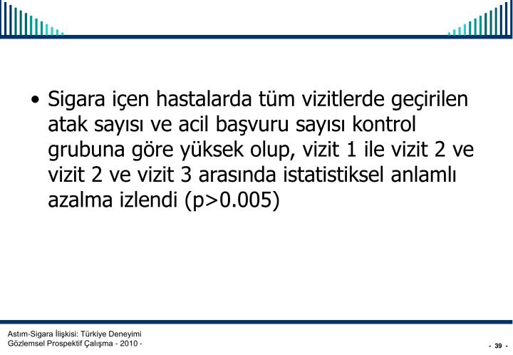 Sigara içen hastalarda tüm vizitlerde geçirilen atak sayısı ve acil başvuru sayısı kontrol grubuna göre yüksek olup, vizit 1 ile vizit 2 ve vizit 2 ve vizit 3 arasında istatistiksel anlamlı azalma izlendi (p>0.005)