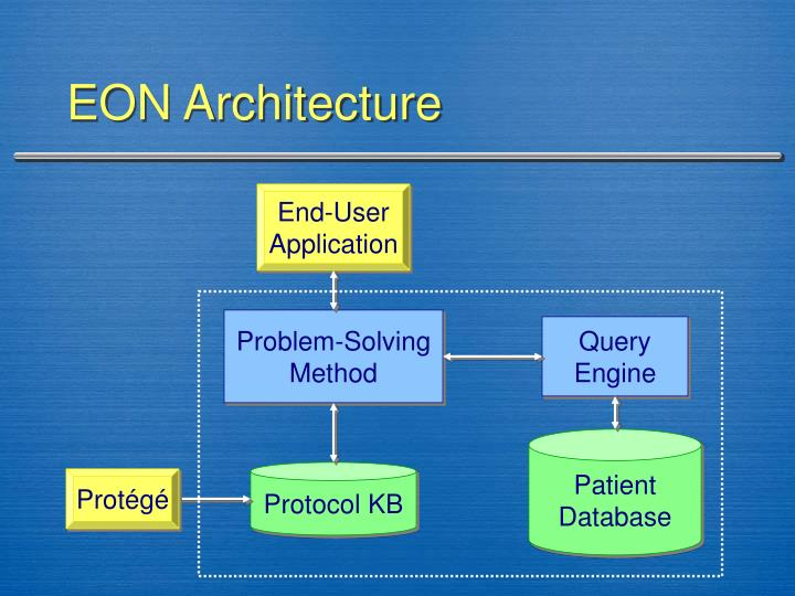 EON Architecture