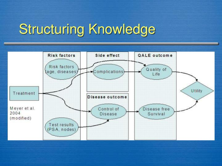 Structuring Knowledge