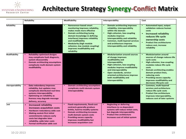 Architecture Strategy