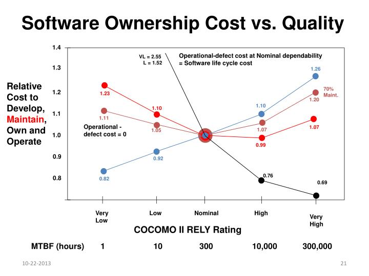 Software Ownership Cost vs. Quality