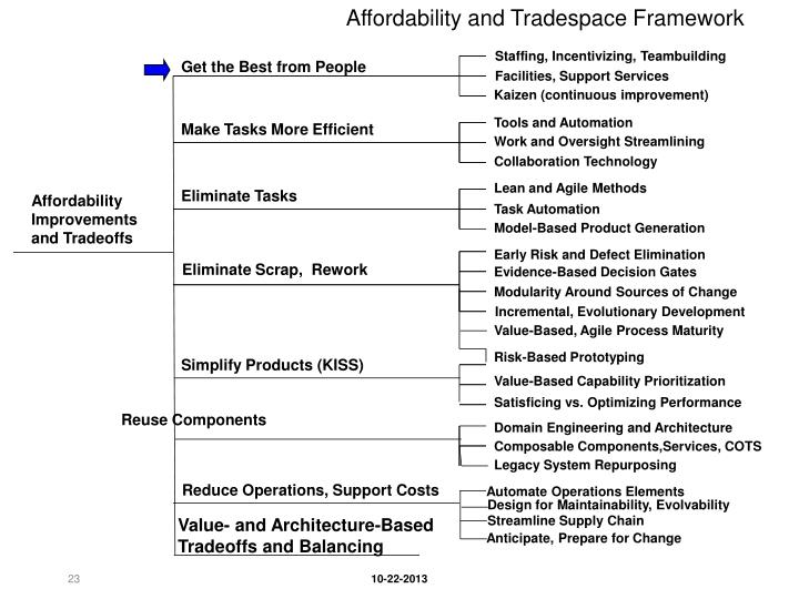 Affordability and Tradespace Framework
