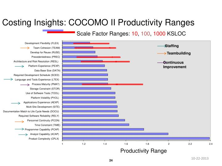 Costing Insights: COCOMO II Productivity Ranges