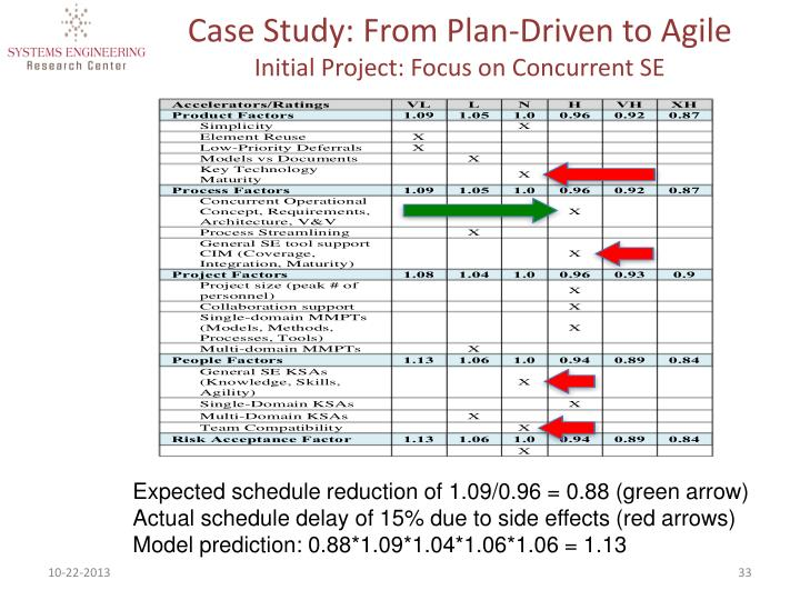 Case Study: From Plan-Driven to
