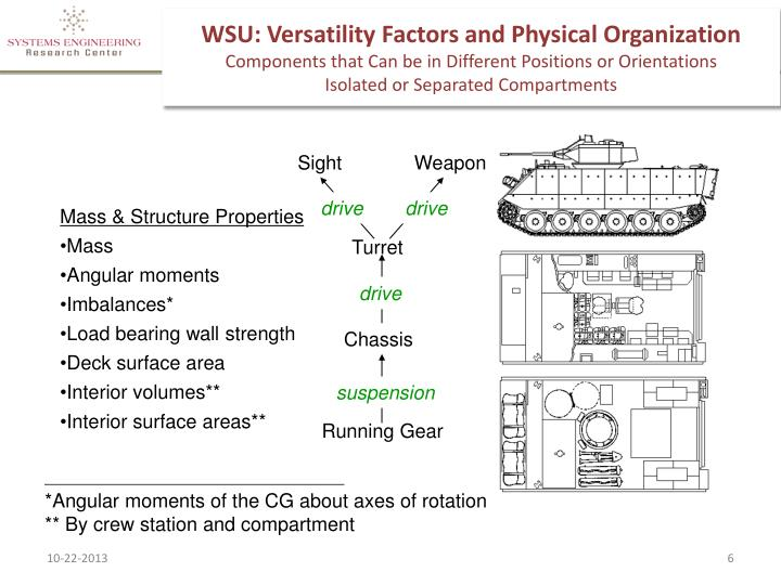 WSU: Versatility Factors and Physical Organization