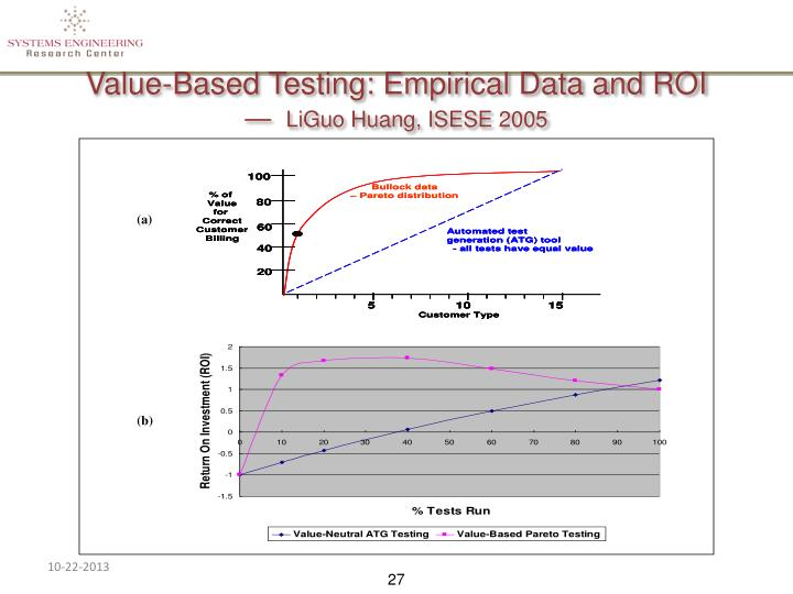 Value-Based Testing: Empirical Data and ROI