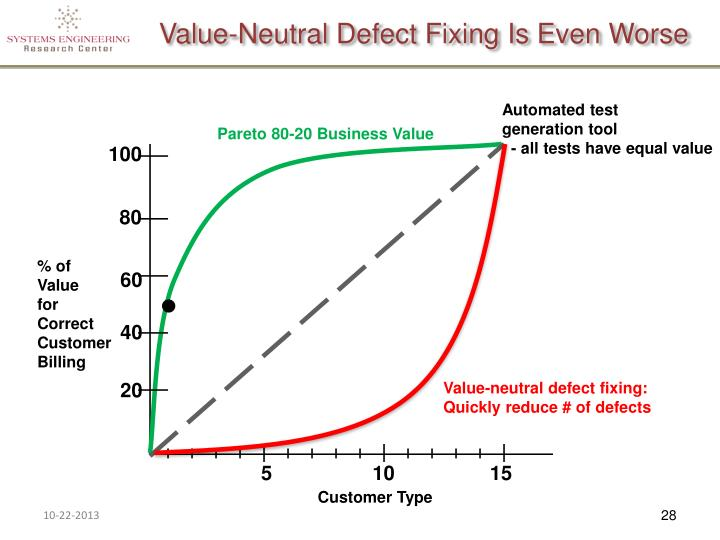 Value-Neutral Defect Fixing Is Even Worse
