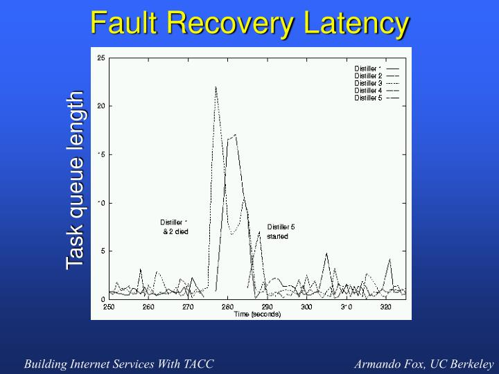 Fault Recovery Latency