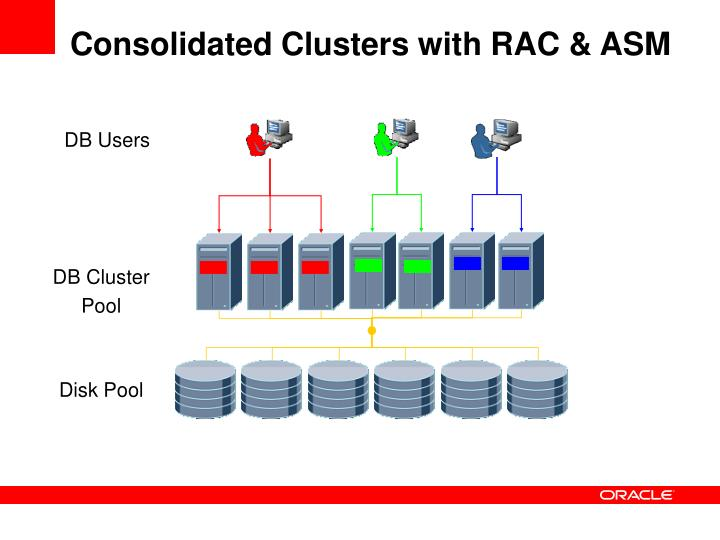 Consolidated Clusters with RAC & ASM