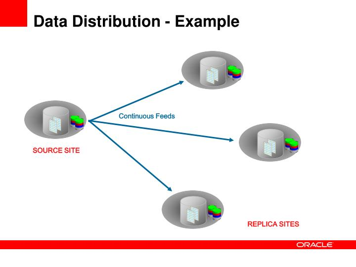 Data Distribution - Example