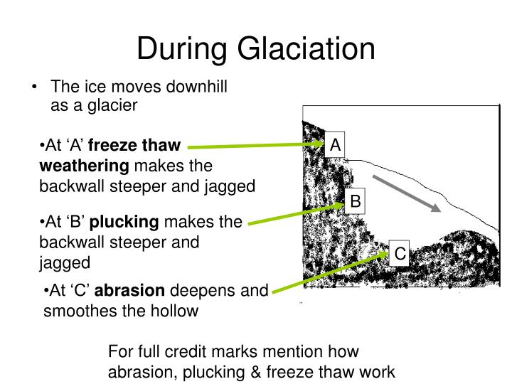 During Glaciation