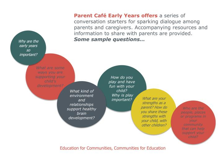 Parent Café Early Years offers