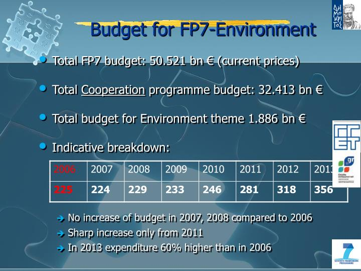 Budget for FP7-Environment