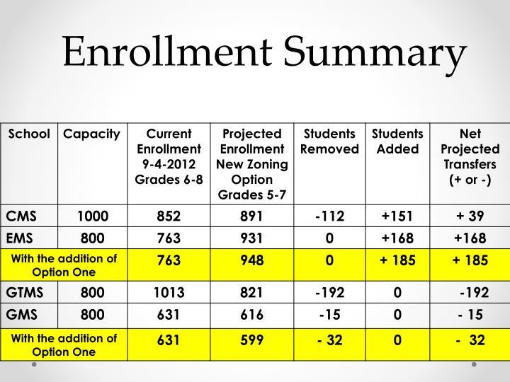 Enrollment Summary