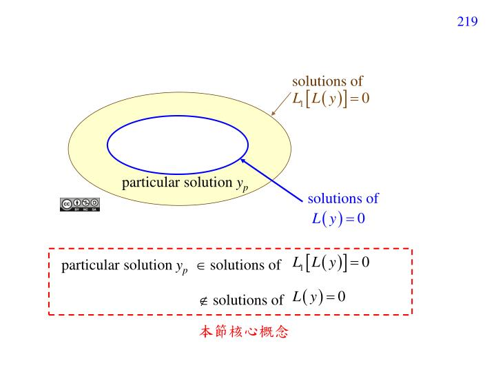 solutions of