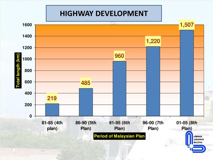 HIGHWAY DEVELOPMENT