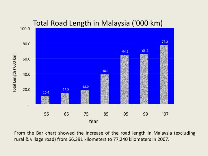 Total Road Length in Malaysia ('000 km)