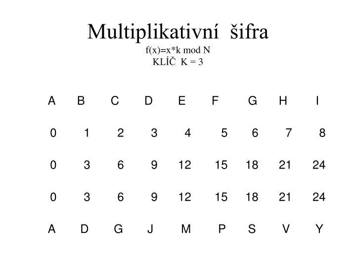 Multiplikativní  šifra