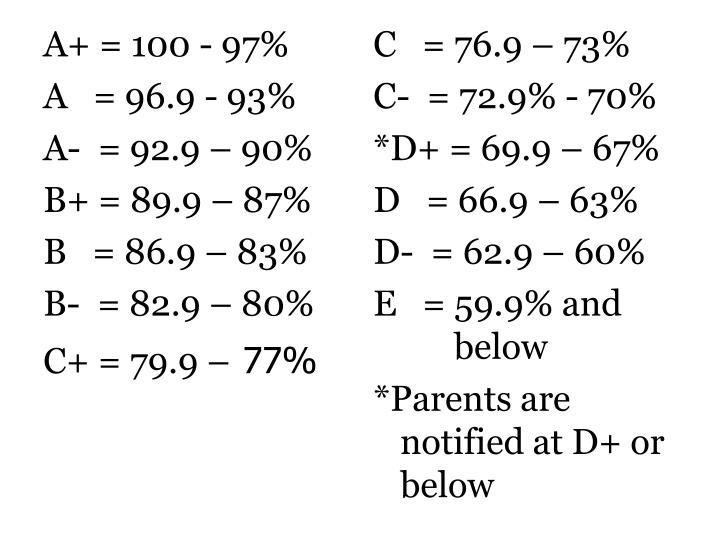 A+ = 100 - 97%