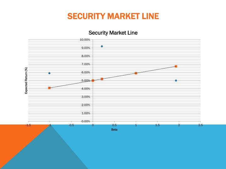 Security market Line