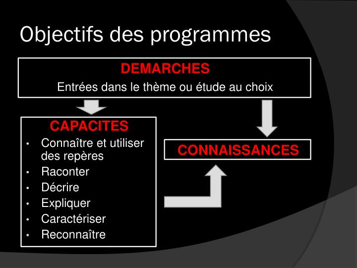 Objectifs des programmes