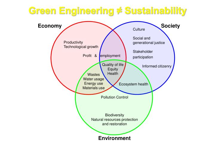 Green Engineering ≠ Sustainability