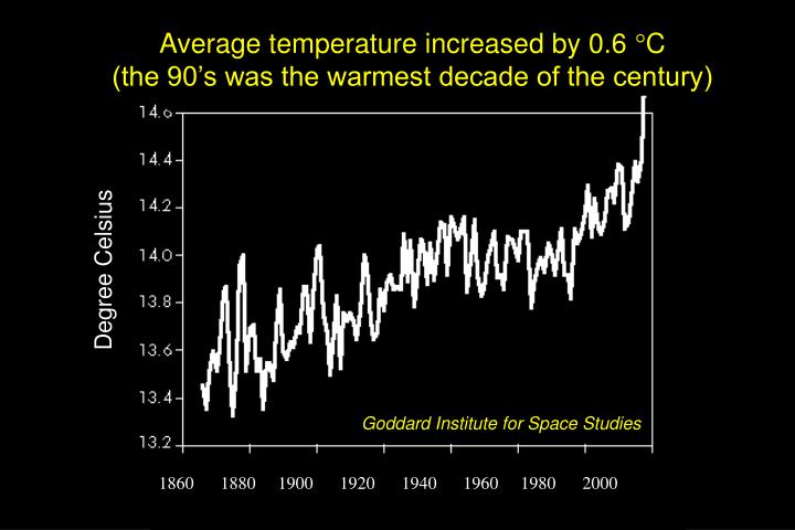 Average temperature increased by 0.6