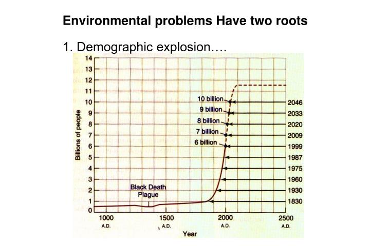 Environmental problems Have two roots