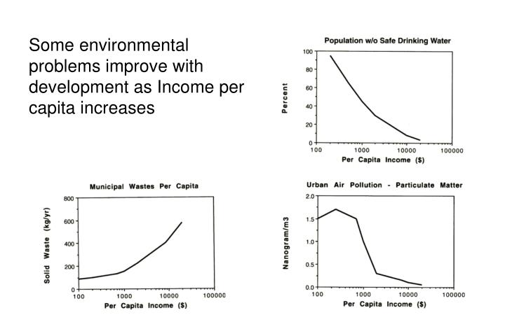 Some environmental problems improve with development as Income per capita increases