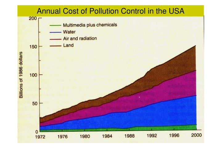 Annual Cost of Pollution Control in the USA
