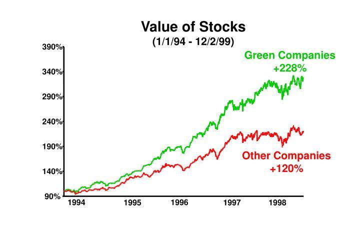 Value of Stocks