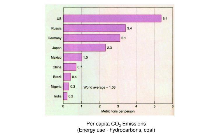 Per capita CO