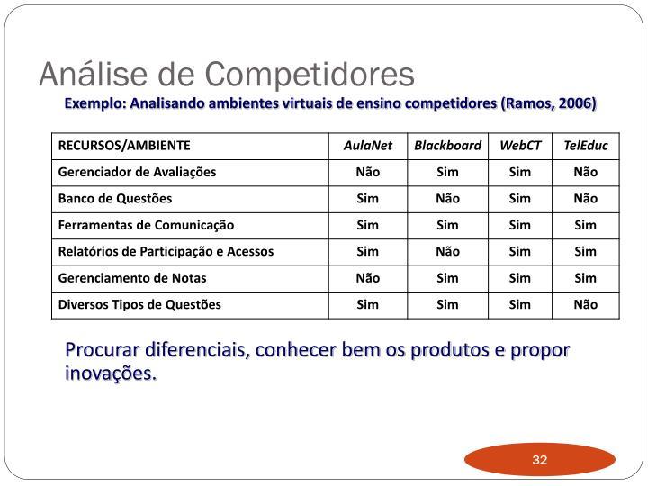 Análise de Competidores