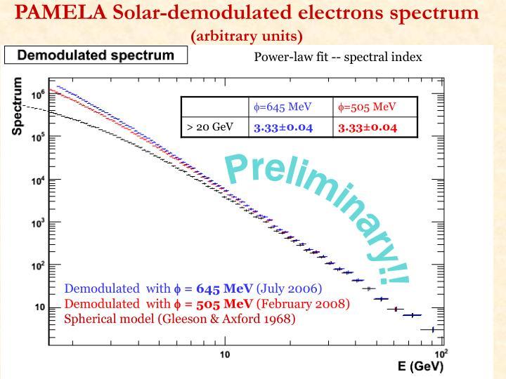 PAMELA Solar-demodulated electrons spectrum