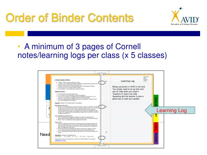 A minimum of 3 pages of Cornell notes/learning logs per class (x 5 classes)