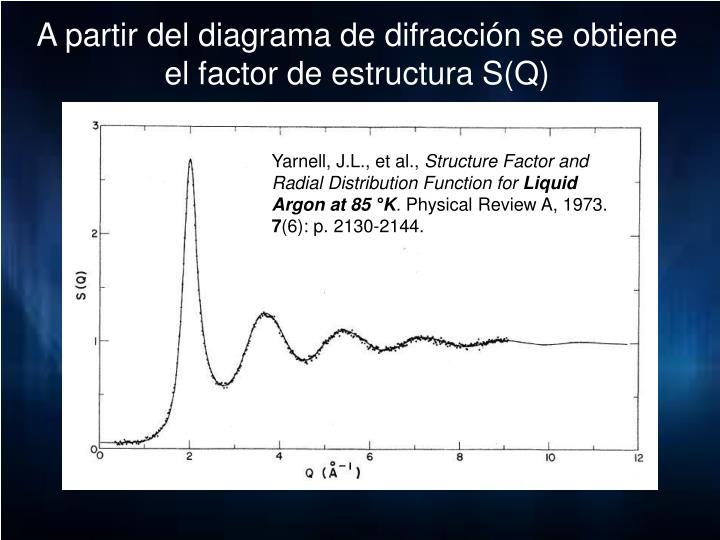 A partir del diagrama de difracción se obtiene el factor de estructura S(Q)