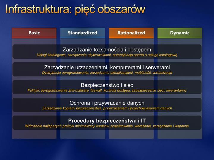 Infrastruktura: pięć obszarów