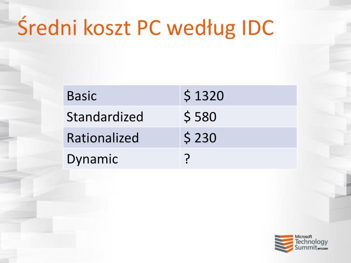 Średni koszt PC według IDC