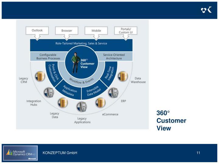 360° Customer