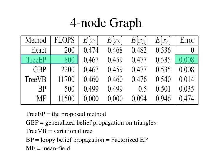 4-node Graph