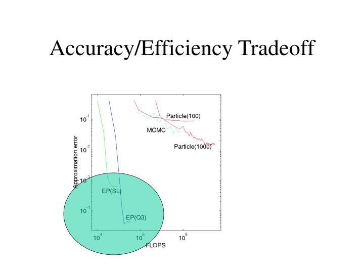 Accuracy/Efficiency Tradeoff