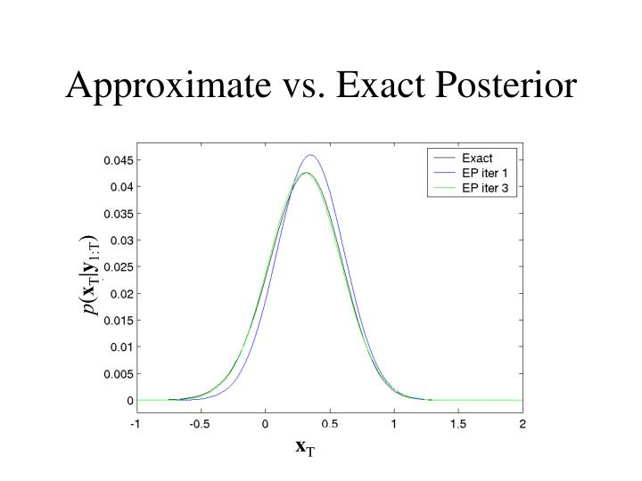 Approximate vs. Exact Posterior