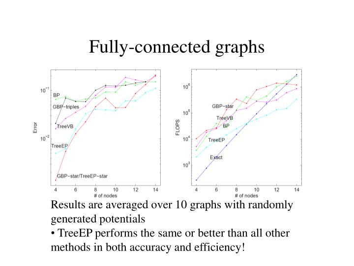 Fully-connected graphs